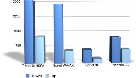 4G\u201d WiMAX vs. 3.75G HSPA+ « Experiencing the Cloud