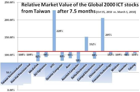 Global 2000 Taiwanese ICT Stocks Market Value -- 15-Oct-2010