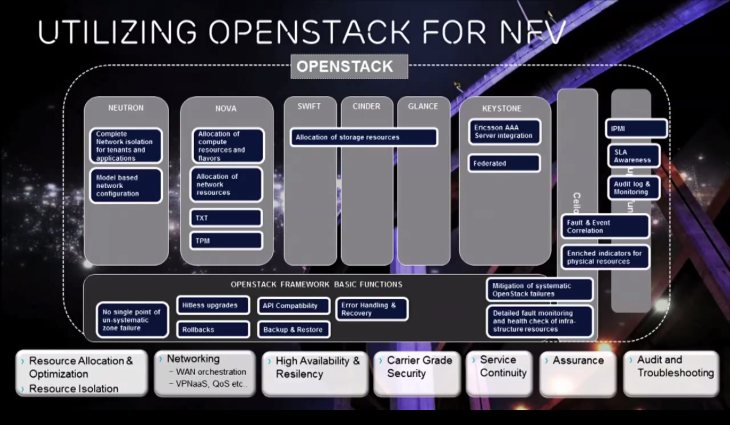 Ericsson - Utilizing OpenStack for NFV - OpenStack Summit Atlanta -- 12-May-2014