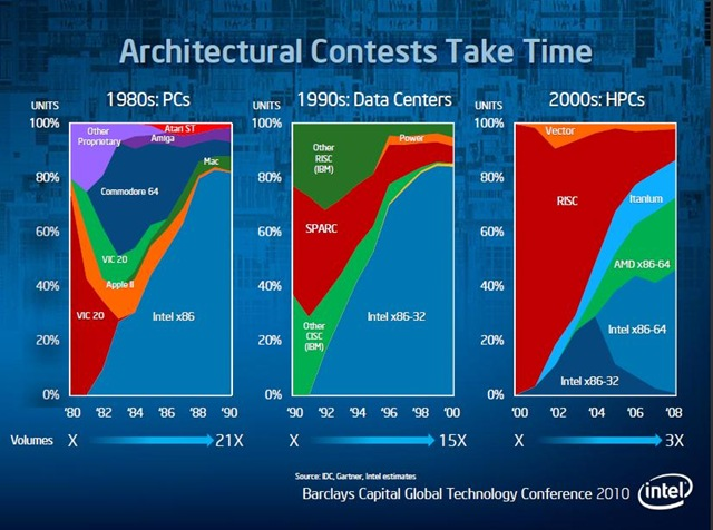 Intel - Architecture Contests Take Time