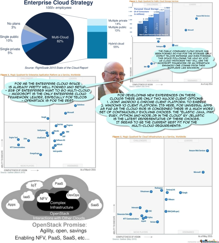My composite-assumptions about-the strategic setup in-the-cloud space determining the future of the