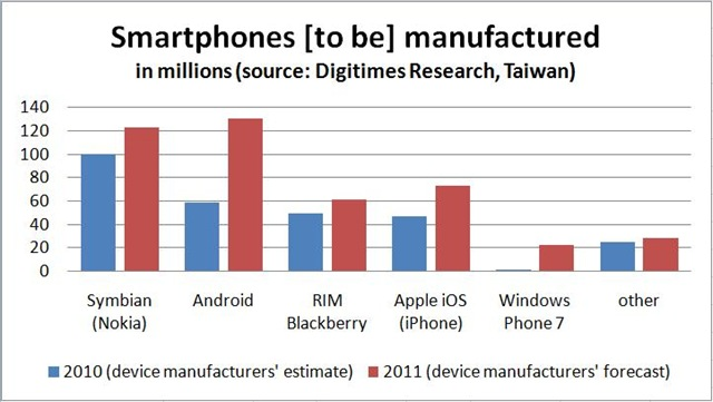 Smartphones [to be] manufactured in 2010 and 2011