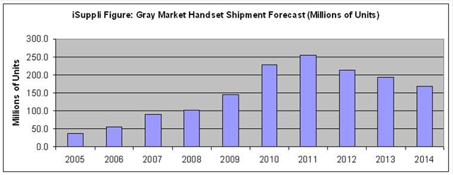 Gray Market Handset Shipment Forecast by iSuppli -- Dec-2010