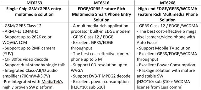 MediaTek's MT6253 - MT6516 - MT6268