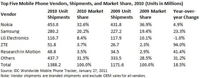 Top Five Mobile Phone Vendors in 2010 by IDC