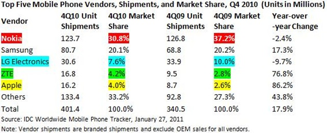 Top Five Mobile Phone Vendors in Q4 2010 by IDC