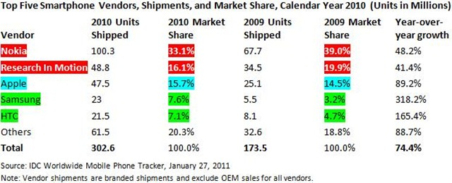 Top Five Smartphone Vendors in 2010 by IDC