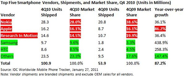 Top Five Smartphone Vendors in Q4 2010 by IDC