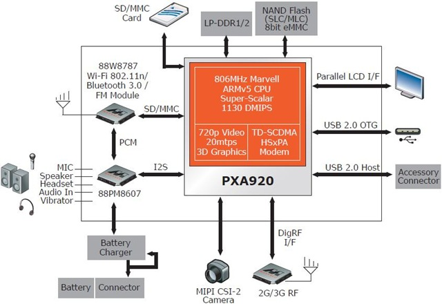 Marvell PXA920 Block Diagram -- 17-Feb-2011