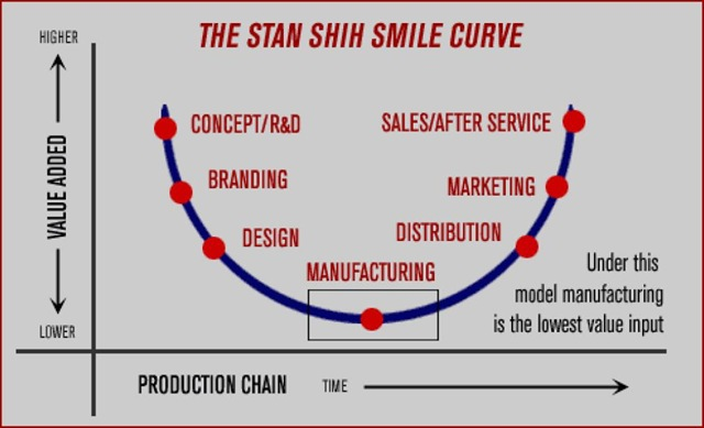 Acer -- the Stan Shih Smile Curve