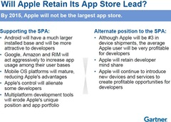 Gartner on Apple App Store Lead Retention -- 13-April-2011