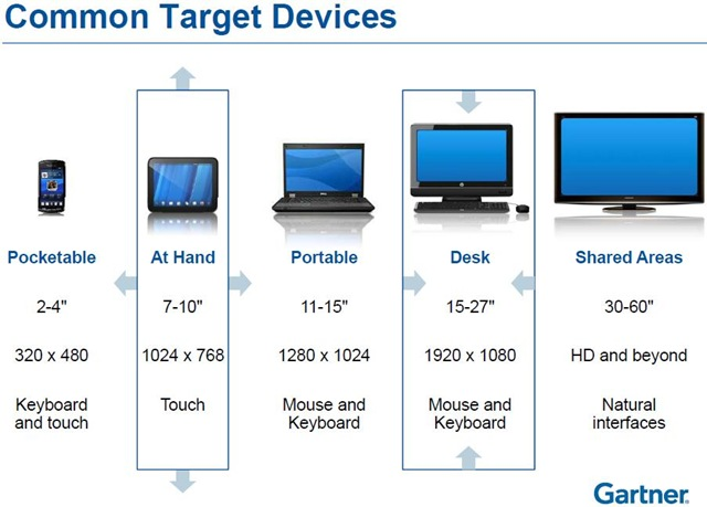 Gartner on Common Target Devices -- 13-April-2011