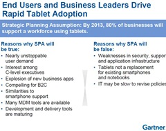 Gartner on Drive to Rapid Tablet Adoption in businesses -- 13-April-2011