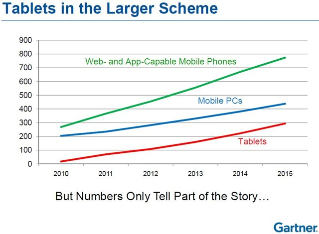Gartner on Media Tablets in the Larger Scheme -- 13-April-2011