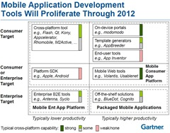 Gartner on Mobile App Dev Tools through 2012 -- 13-April-2011