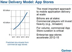 Gartner on New App Stores Delivery Model -- 13-April-2011
