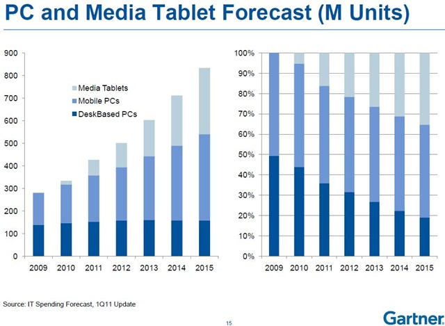 Gartner on PC and Media Tablet Forecast -- 5-April-2011