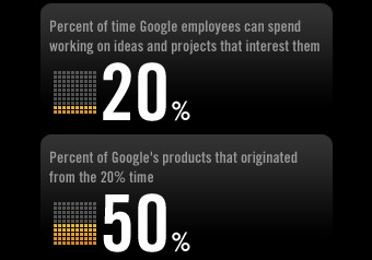 Google - 20% delivering 50% which worked well till 10000 employees