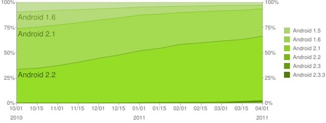 Google Android Platform Versions - Historical Distribution -- 1-April-2011