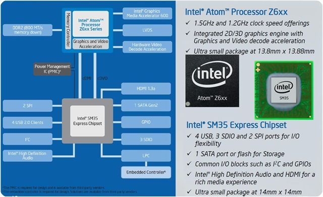 Intel Atom Z6xx Oak Trail processor with SM35 Express Chipset -- 8-April-2011