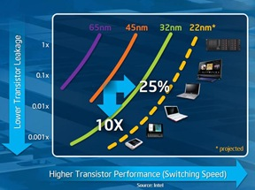 Intel Doug Davis about the Moore's law at IDF Beijing 2011 -- 12-April-2011