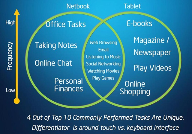 Intel IDF Beijing 2011 Netbook -- Tablet relationship in terms of tasks
