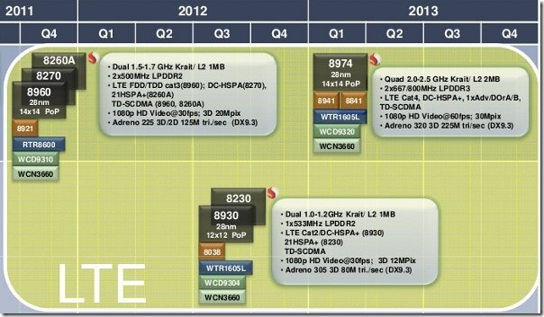 Qualcomm Roadmap -- mid 2011