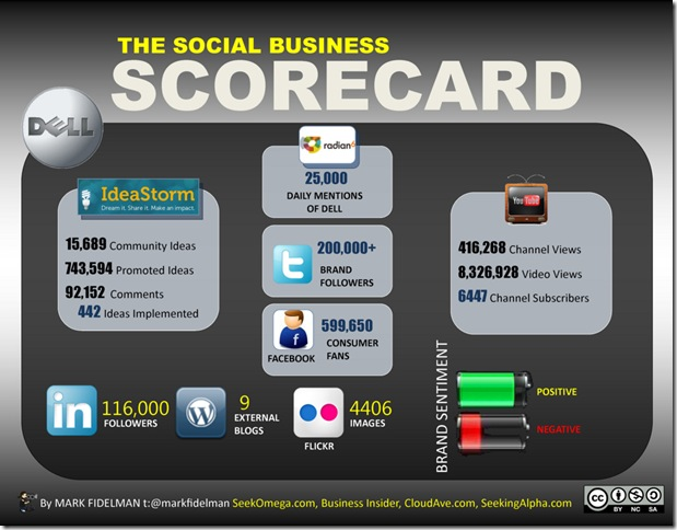 Dells social business scorcard by Mark Fidelmann of Seek Omega -- 2-June-2011