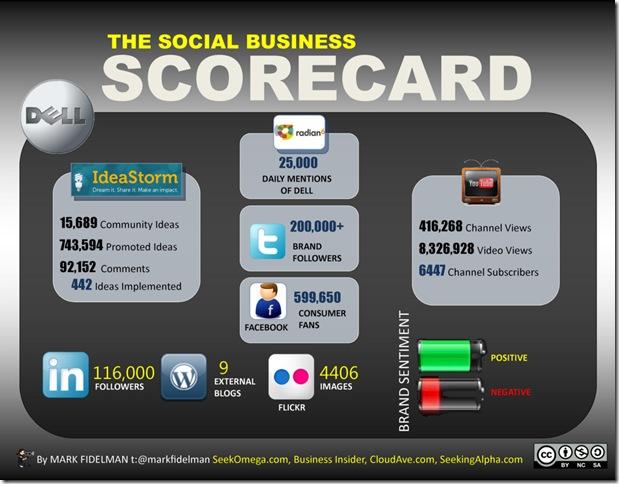 Dells social business scorcard by Mark Fidelmann of Seek Omega -- 2-June-2011