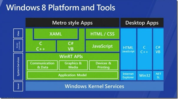 windows-8-platform-tools