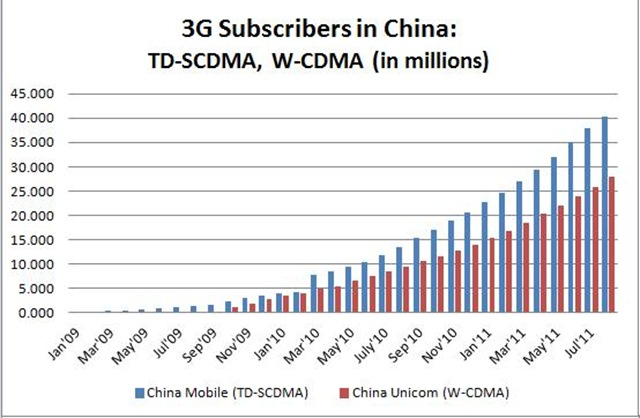 China - TD-SCDMA and W-CDMA 3G subscibers -- Aug-2011