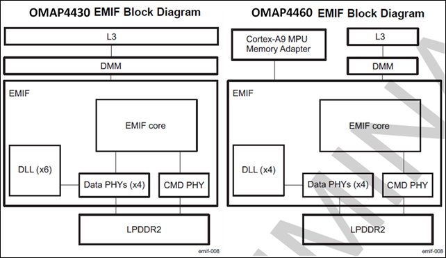 Texas Instruments EMIF of OMAP4430 and OMAP4460 compared -- 17-Oct-2011.jpg
