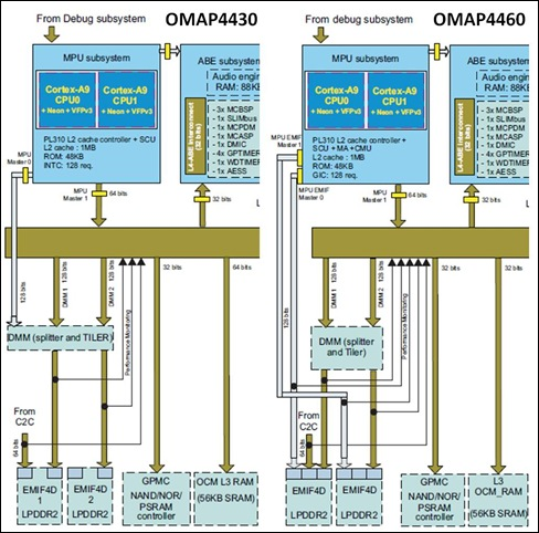 Texas Instruments OMAP4430 and OMAP4460 compared -- 17-Oct-2011