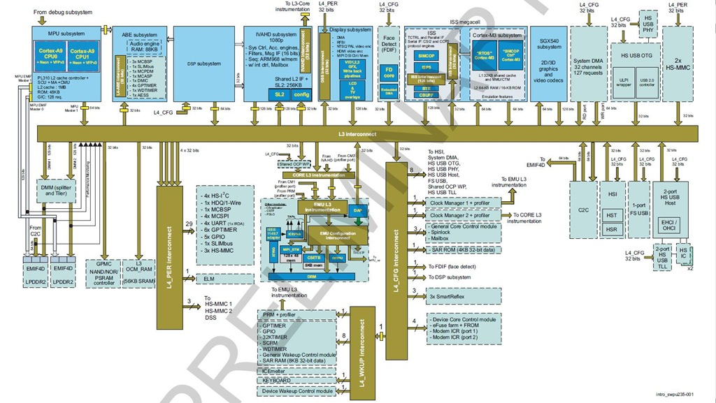 [SCHEMATICS_43NM]  TI's OMAP4460 in Samsung GALAXY Nexus with Android 4.0 | Experiencing the  Cloud | Nexus 7 Block Diagram |  | Experiencing the Cloud - WordPress.com