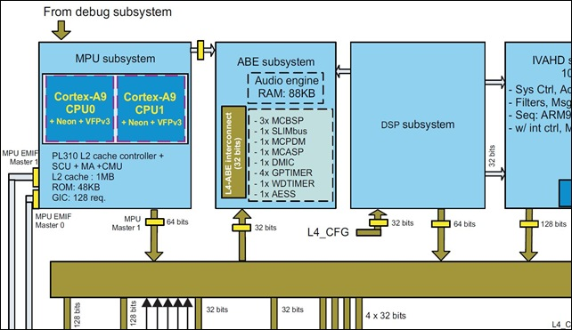 Texas Instruments OMAP4460 Cortex-A9 MPU - ABE - DSP subsystem -- 17-Oct-2011