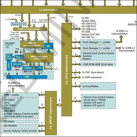 Texas Instruments OMAP4460 EMU subsystem - PRCM module - System Peripherals - SAR RAM - SAR ROM - 17-Oct-2011