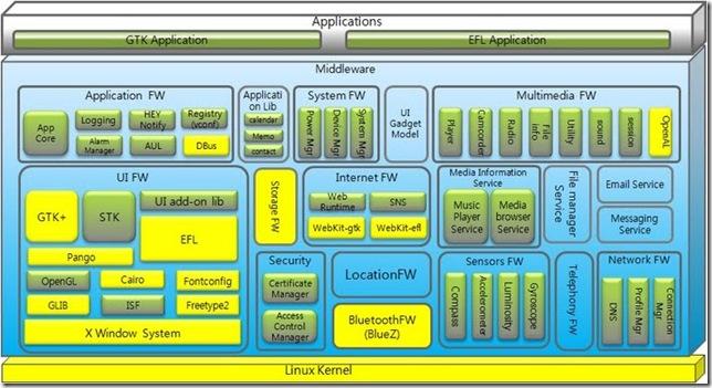 Samsung Linux Platform -- Nov-2011