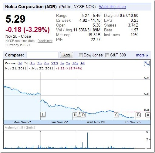 Nokia -- Share price drop as the effect of the rumor -- 21-15-Nov-2011