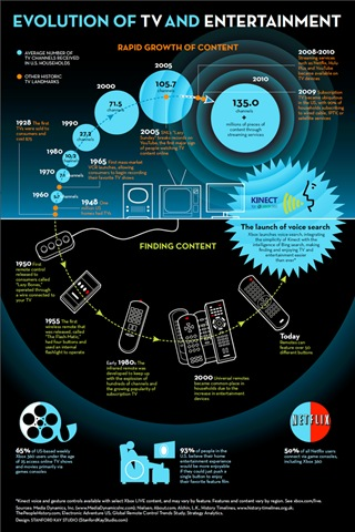 Xbox - Evolution of TV and Entertainment - Dec-2011