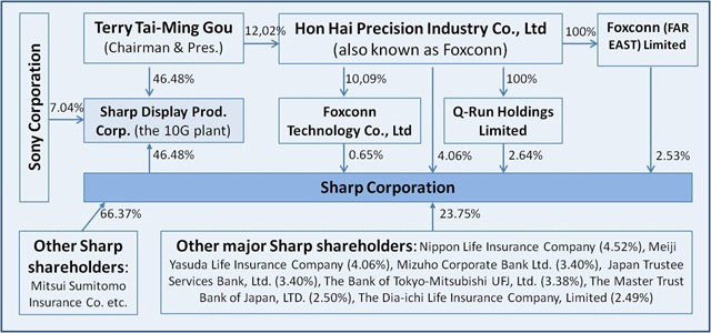 Hon Hai Goup's and other ownership in Sharp -- as agreed on 27-March-2012