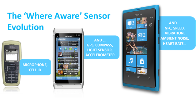 Nokia -- The 'Where Aware' Sensor Evolution -- March- 2012