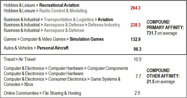 The Most Visited Domains COMPOUND AFFINITIES in Recreational Aviation - Business-Defense Aviation - Simulation Games - Personal Aircraft -- 11-April-2012