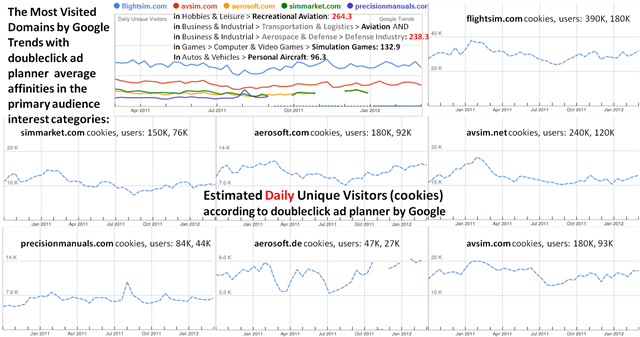The Most Visited Domains in Recreational Aviation - Business-Defense Aviation - Simulation Games - Personal Aircraft -- 11-April-2012