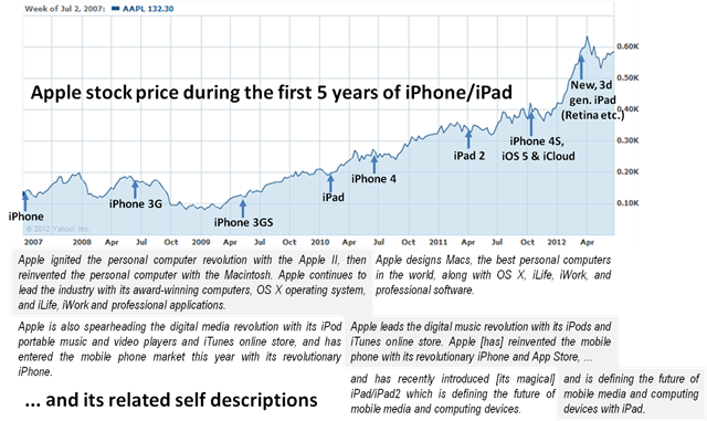 Apple stock price and self descriptions during the first 5 years of iPhone-iPad