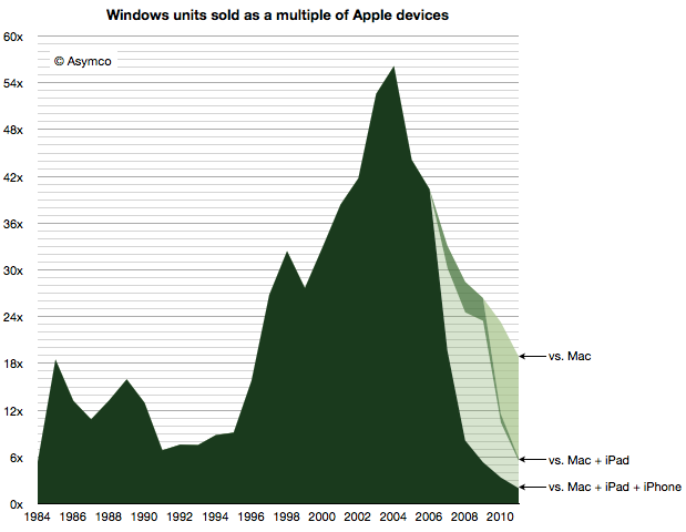 Asymco - Windows units sold as a multiple of Apple devices -- 4-July-2012