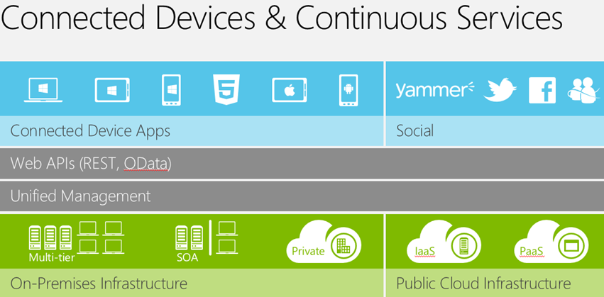 smart devices « Experiencing the Cloud