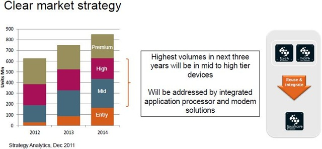 ST-Ericsson Clear market strategy -- 31-Jan-2012