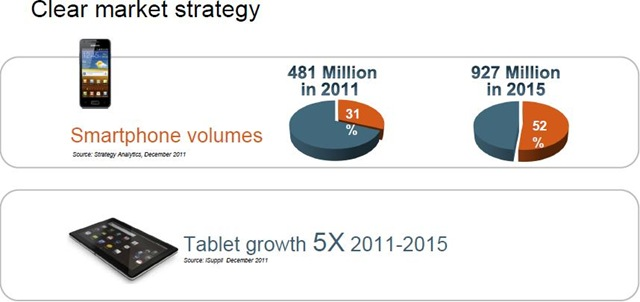 ST-Ericsson Clear market strategy - smartphone volumes - tablet growth -- 31-Jan-2012