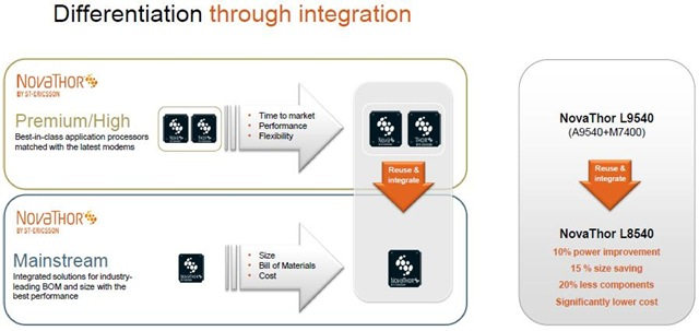 ST-Ericsson Differentiation through integration -- 31-Jan-2012
