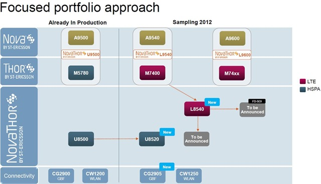 ST-Ericsson Focused portfolio approach -- 31-Jan-2012